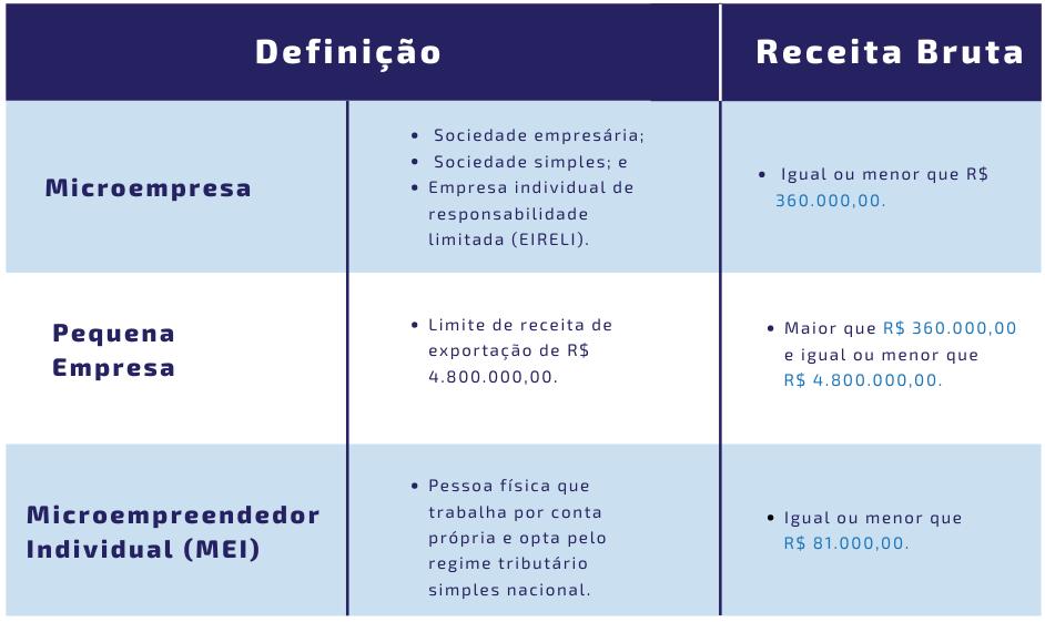 Requisitos de qualificação das empresas que podem participar do pregão eletrônico.